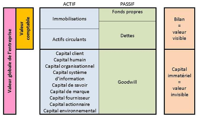Definition Capital Immateriel Actif Immateriel Bilan Etendu